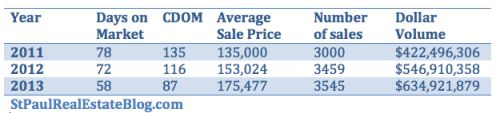 Data table home sales