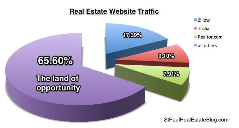 graphic website traffic