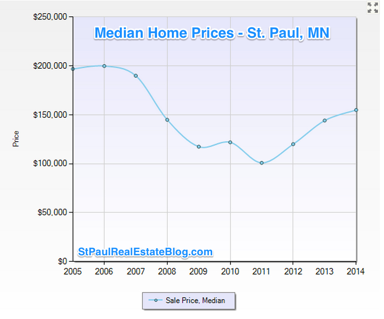 graph of home prices