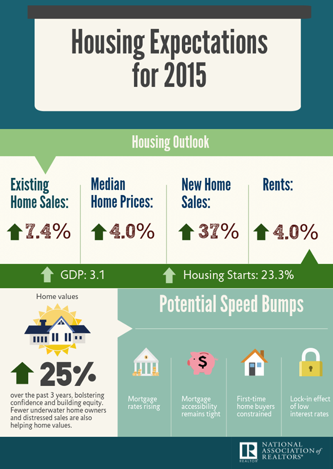 2015 housing predictions