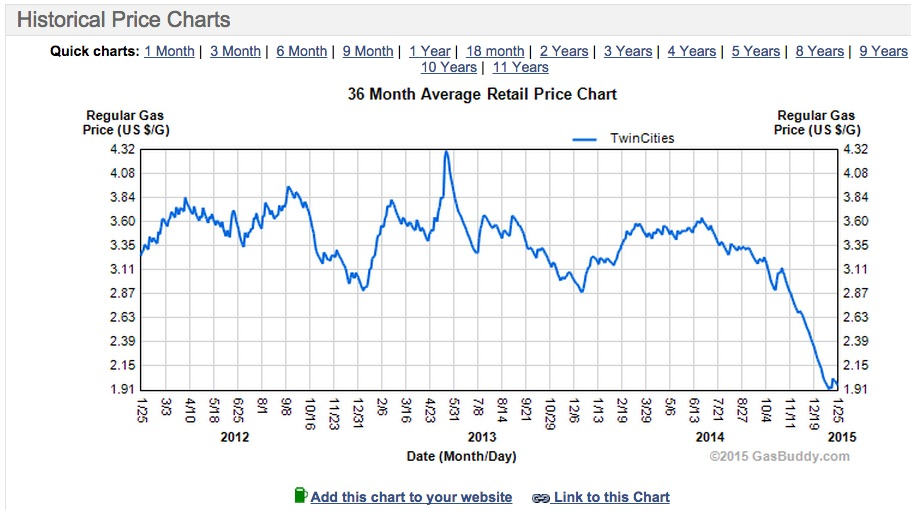 Chart Of Gas Prices Twin Cities Average Gasoline
