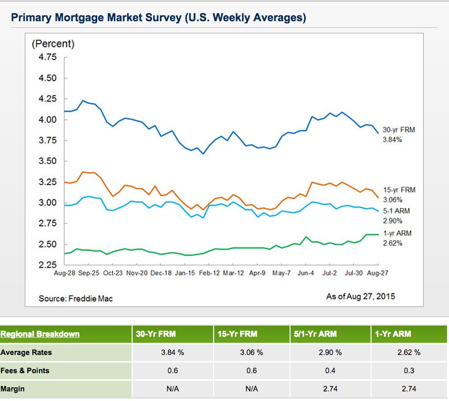 Mortgage_Rates_Survey_-_Freddie_Mac
