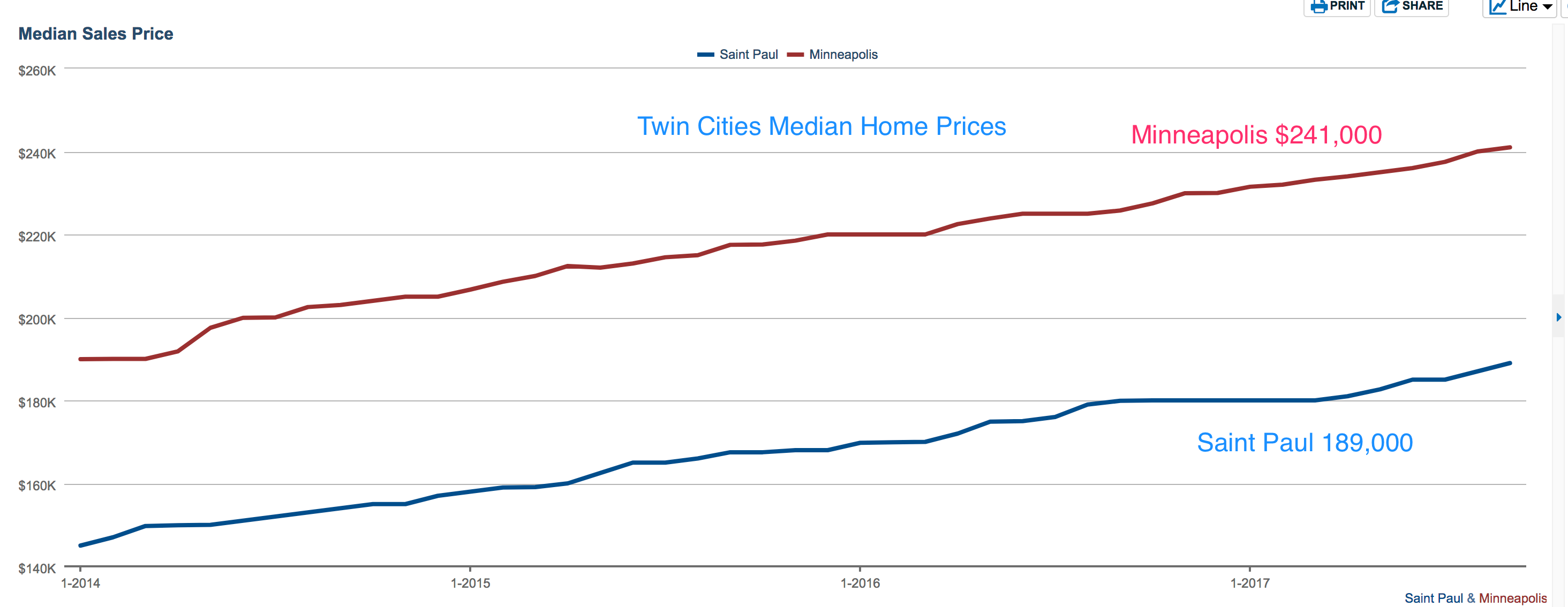 chart of median home prices