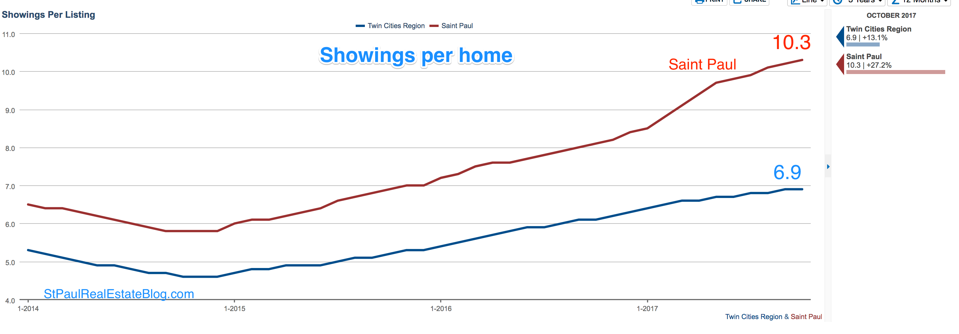 graph of home showings