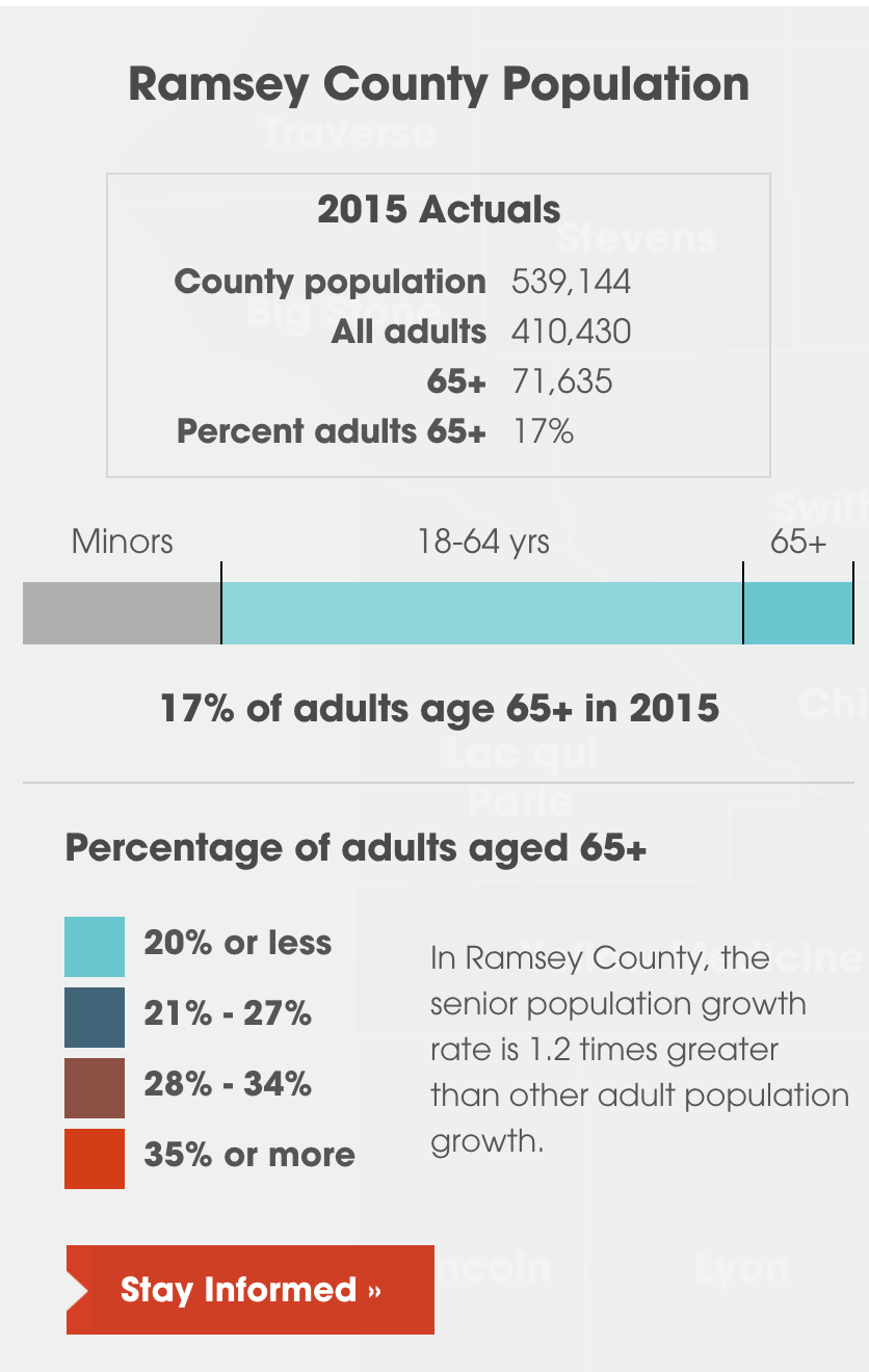 Aging in Ramsey county