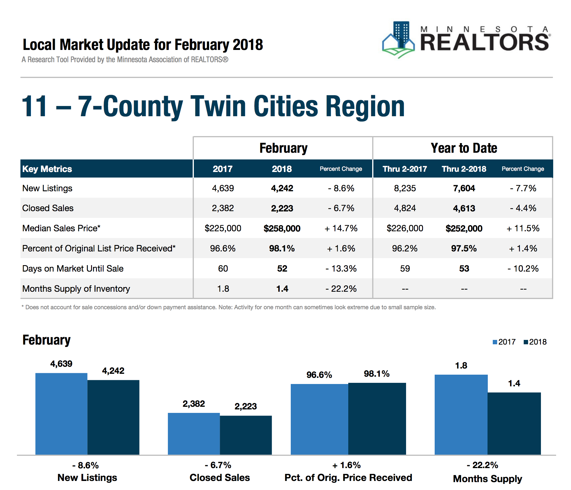 table and graph of local home sales