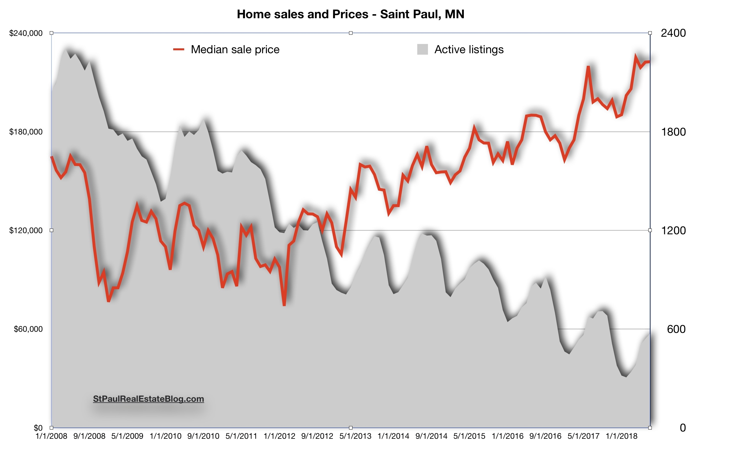 chart, median prices and homes for sale