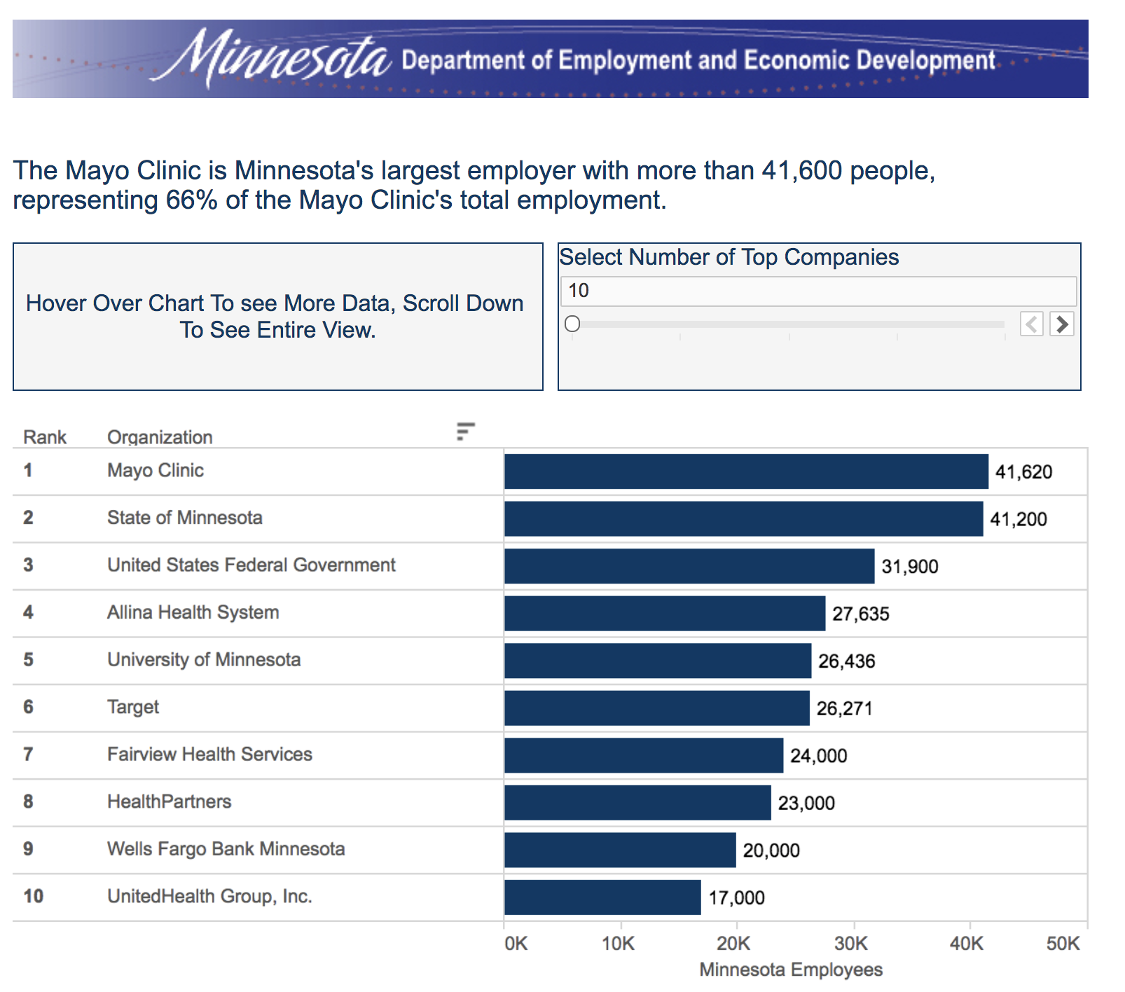 Chart from MN DEED