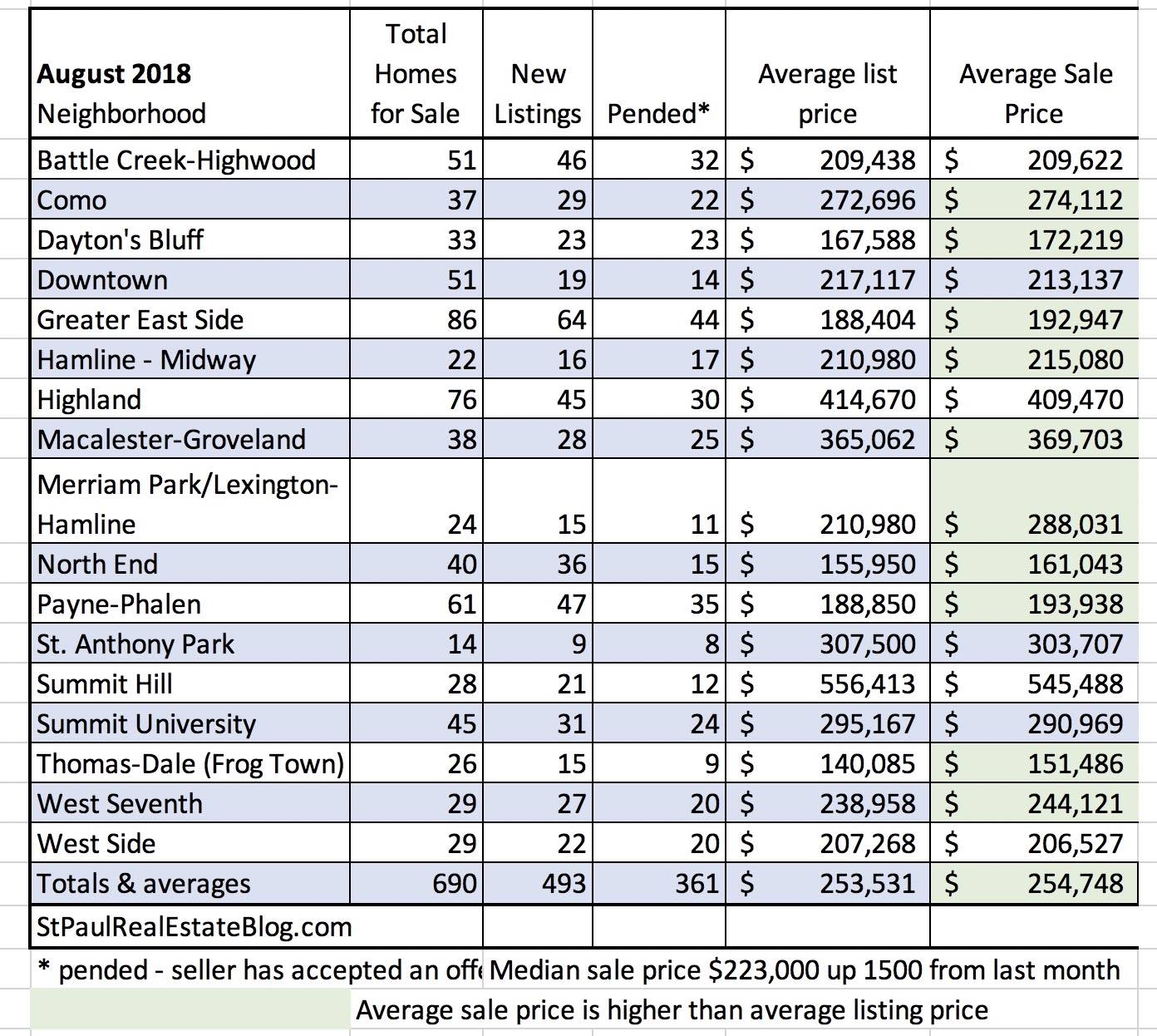 table with home prices