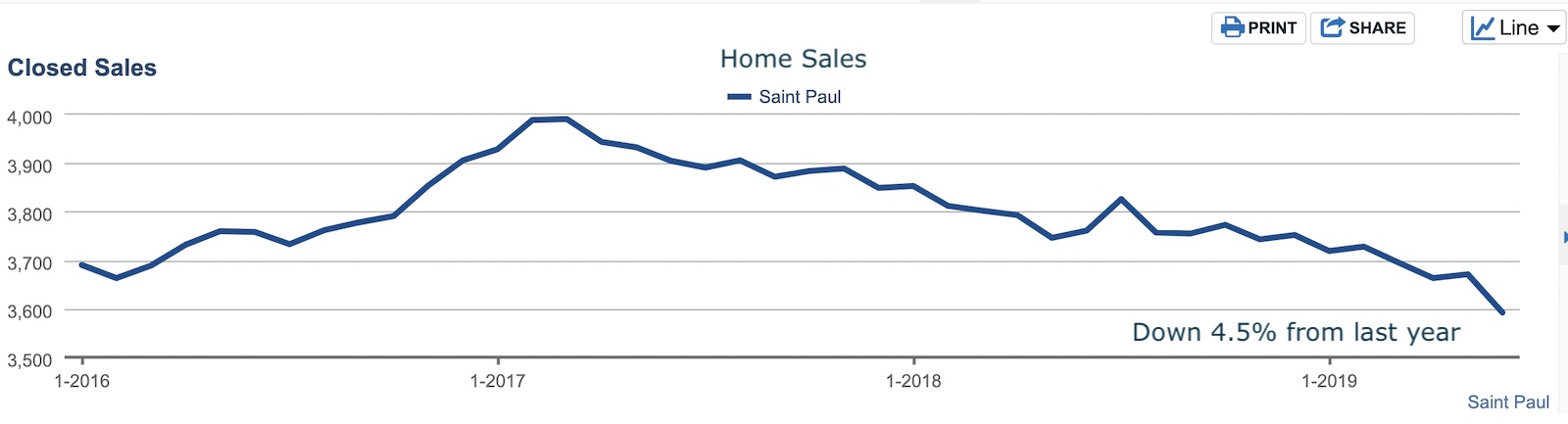 graph of home sales