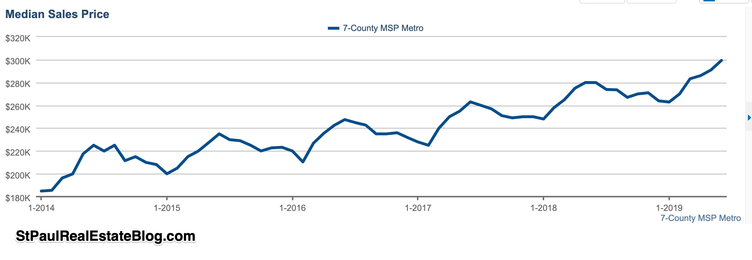 graph of median home prices