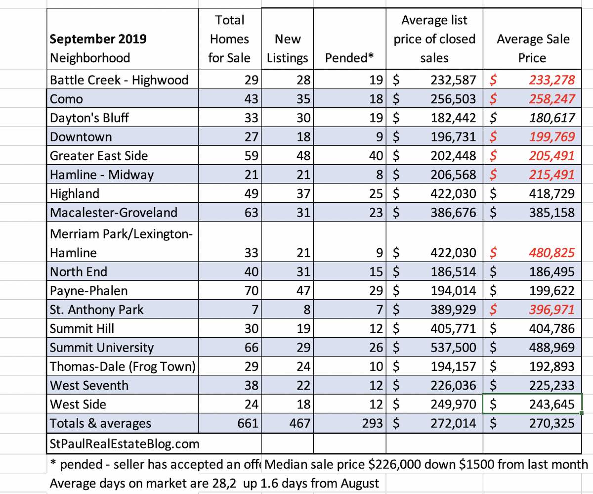 September home prices