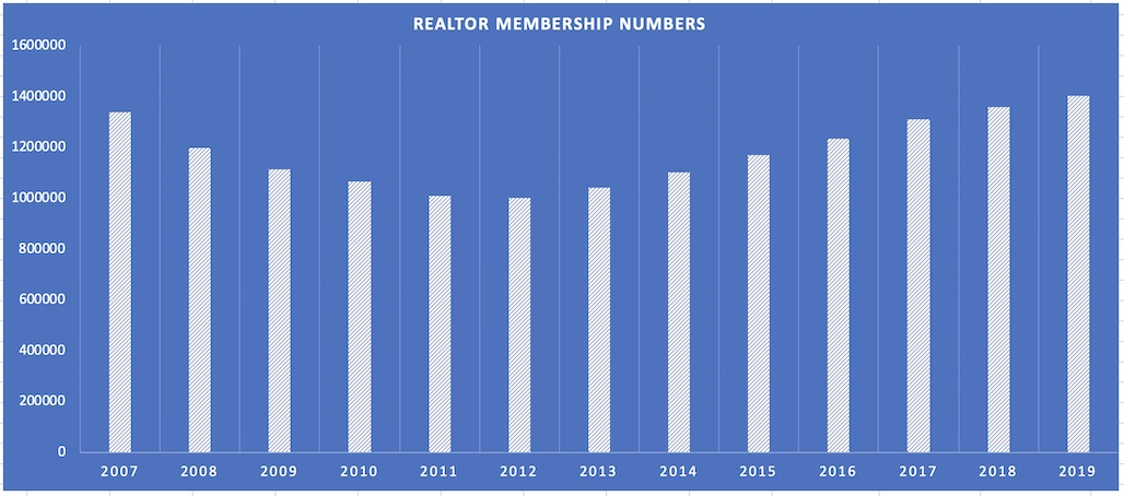 graph of NAR membership