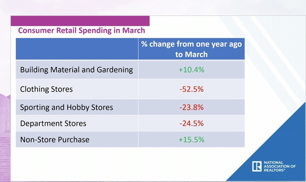March spending