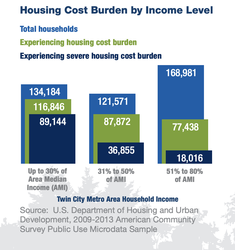 metro area housing costs