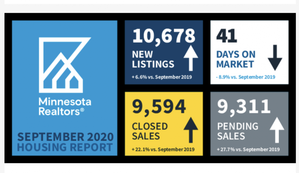MN home sales 2020