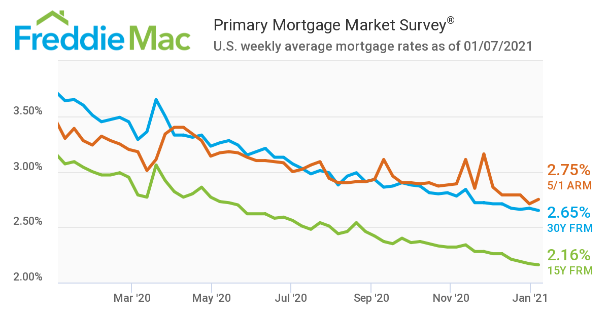 chart with mortgage rates