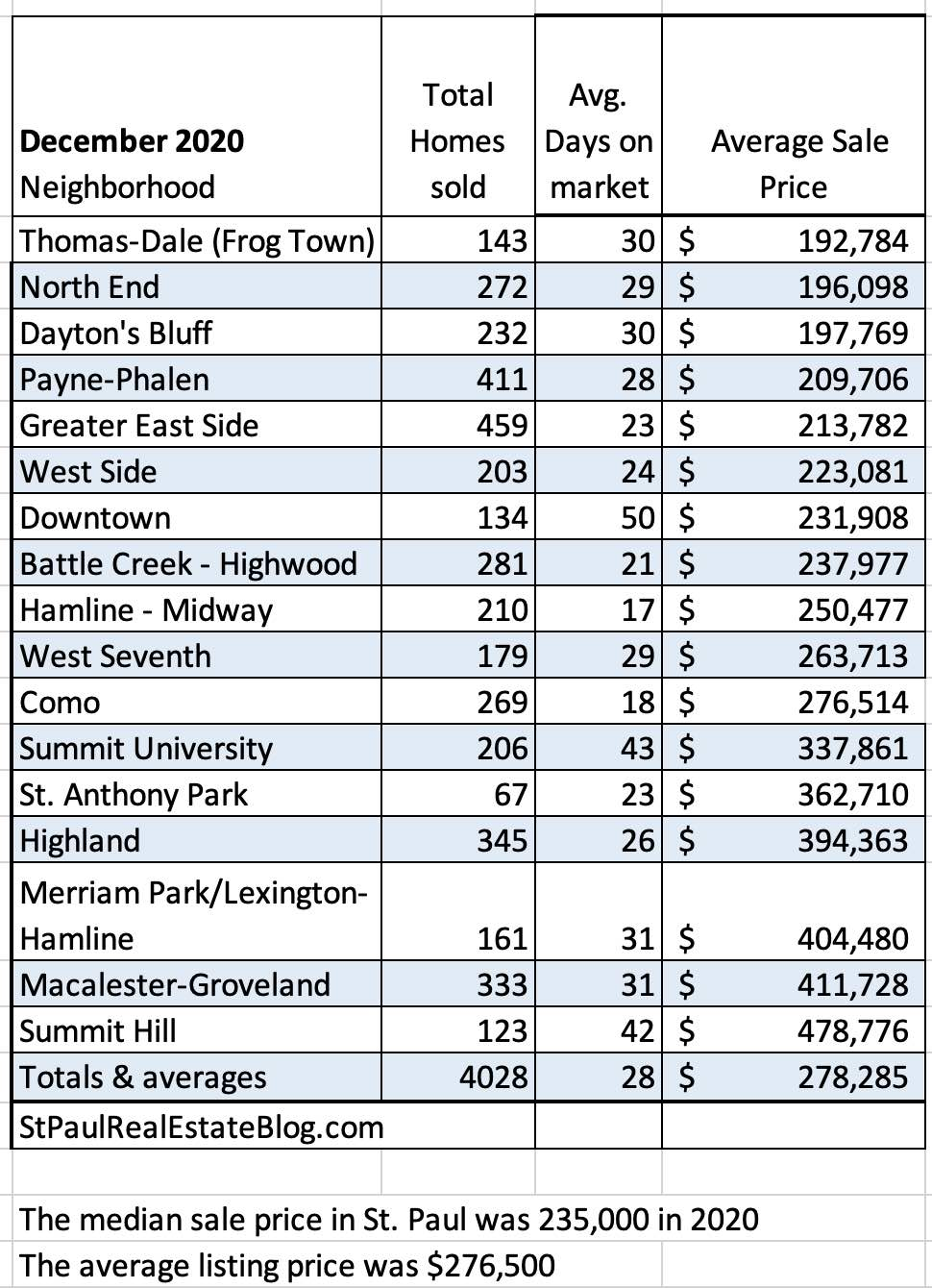 table of home sales by neighborhood