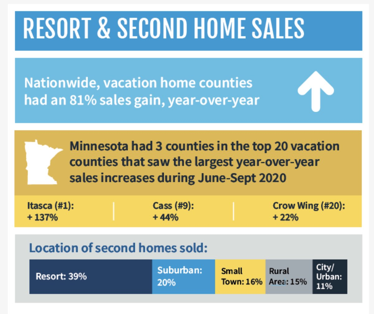second home sales 2020