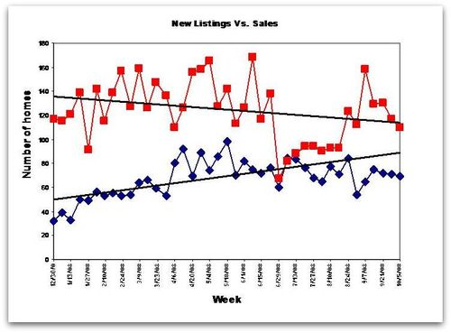 Local home sales Trends