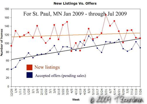 Listings vs sales_wm